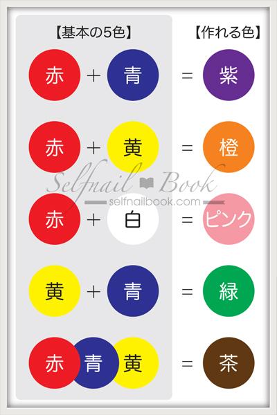 ジェルネイルの色調合でできる混色表1